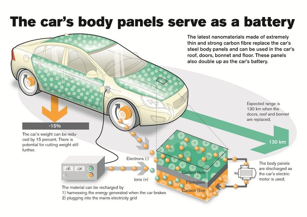 Volvo StorAge: batterie strutturali per il futuro