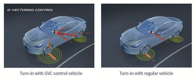 MazdaGVectoringControl-002