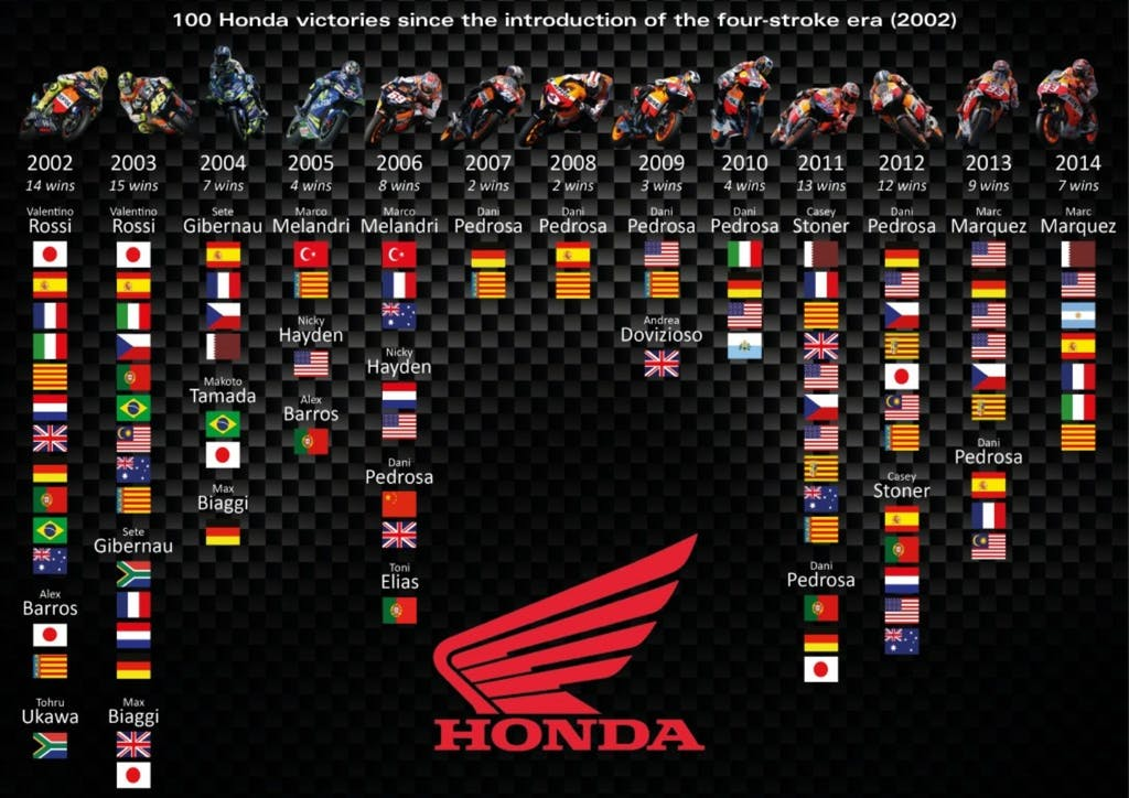 Honda a quota 100 in MotoGP