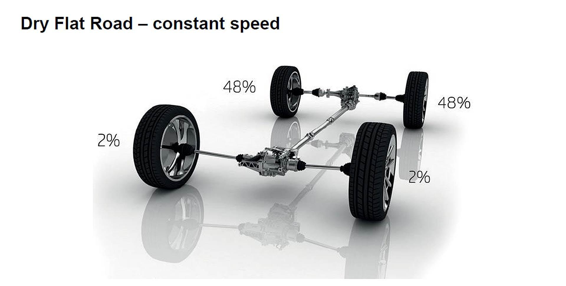 Ripartizione della coppia del sistema di trazione integrale Škoda in condizioni di strada piana asciutta e a velocità costante