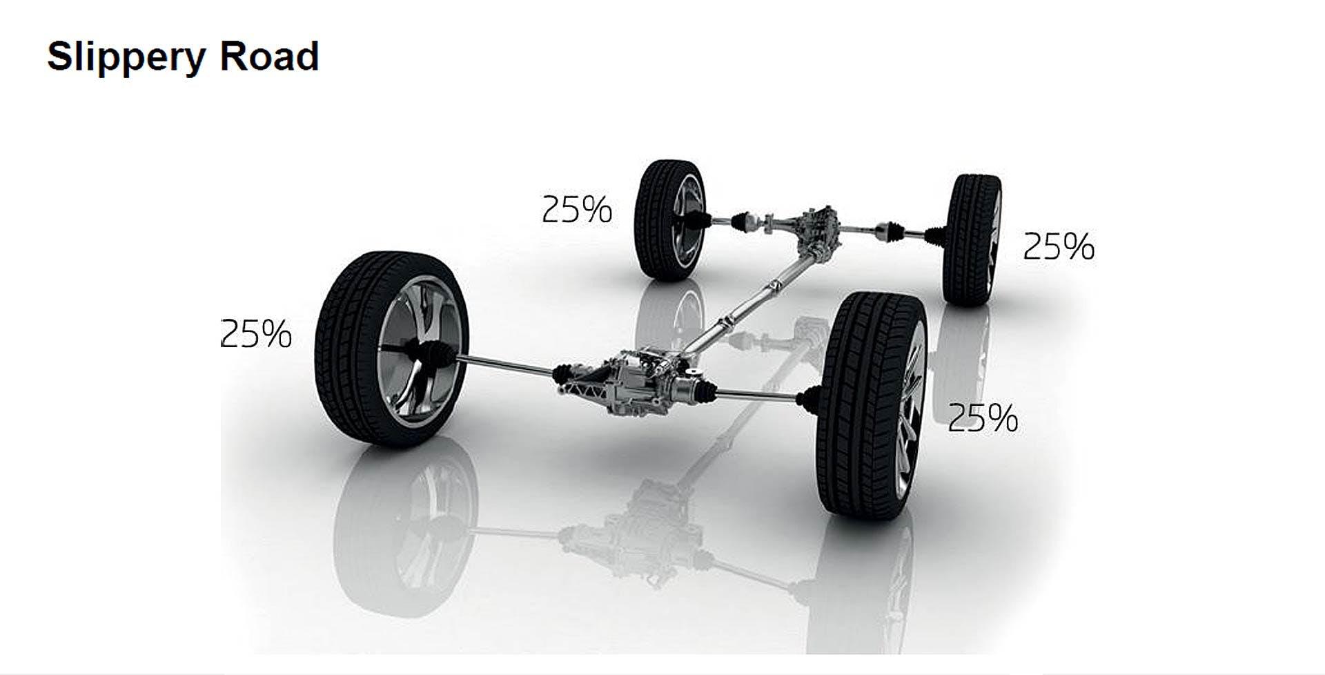 Ripartizione della coppia del sistema di trazione integrale Škoda in condizioni di strada uniformemente scivolosa