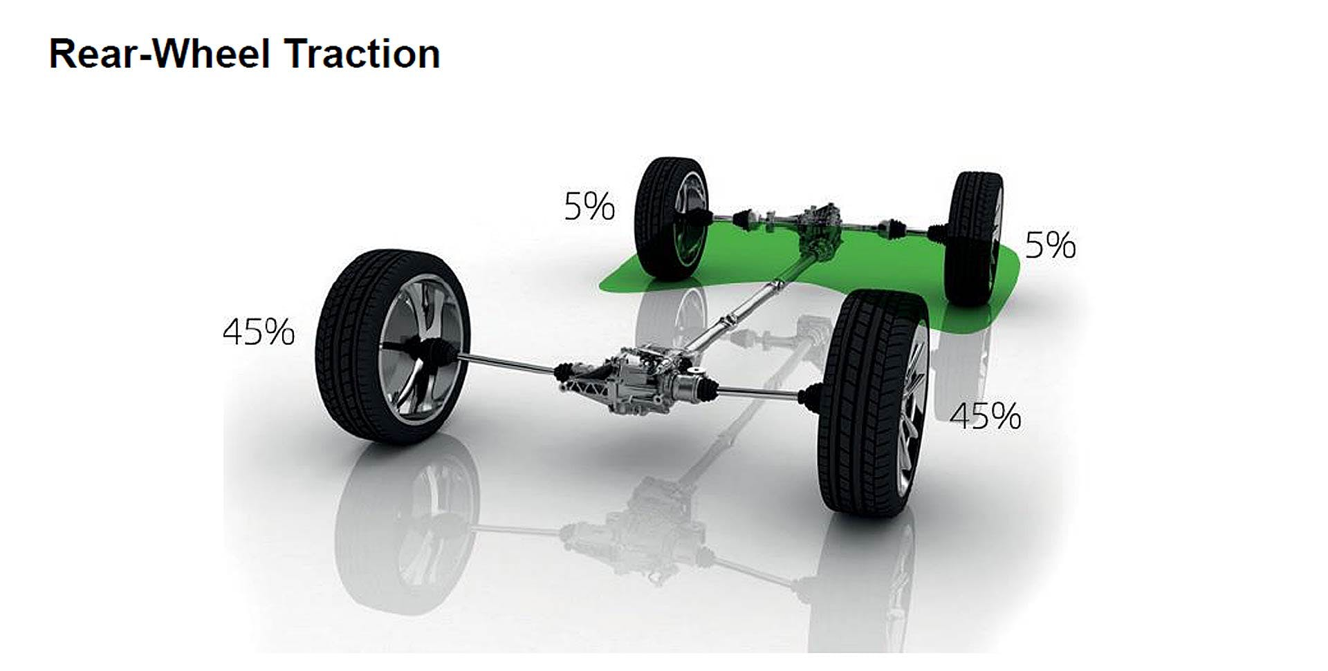 Ripartizione della coppia del sistema di trazione integrale Škoda in condizioni di ruote anteriori su lastra di ghiaccio