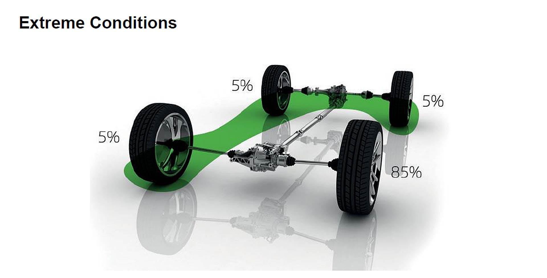 Ripartizione della coppia del sistema di trazione integrale Škoda in condizioni di 3 ruote su ghiaccio e una sola in presa