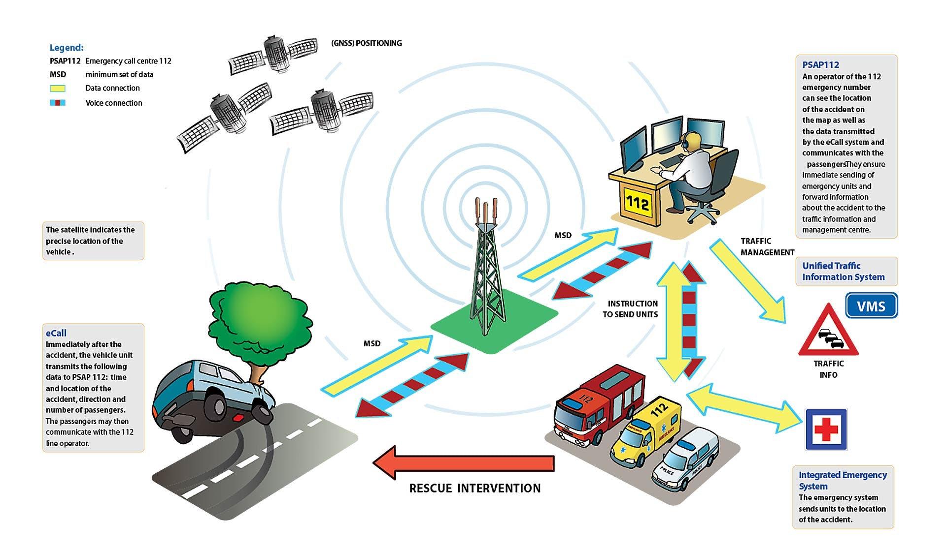 Mappa concettuale della rete di collegamento del sistema di emergenza eCall