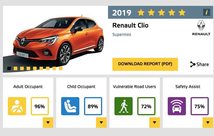 EuroNCAP Clio 5