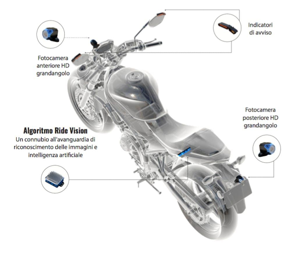 Ride Vision componenti