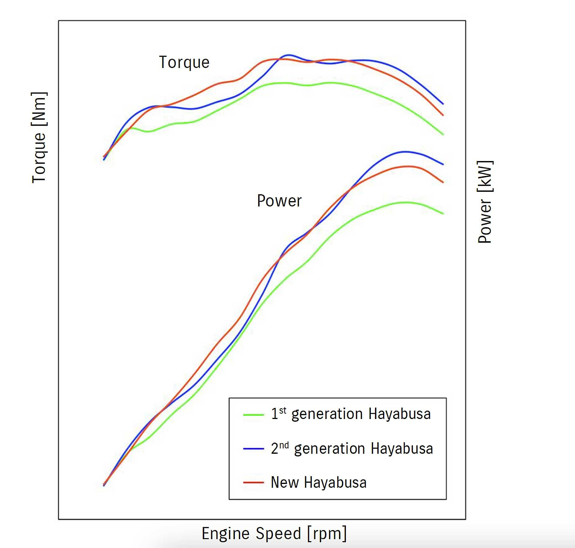 Suzuki Hayabusa 2021 Curve coppia e potenza