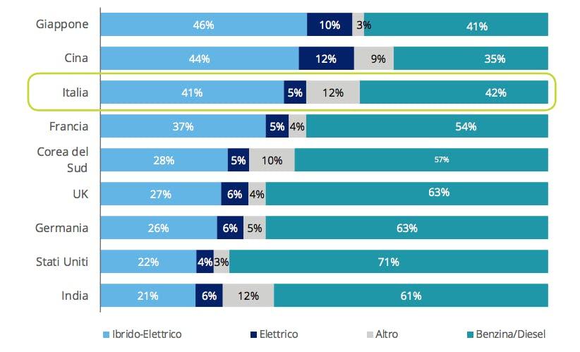 studio Deloitte Italia - preferenze acquisto auto consumatori