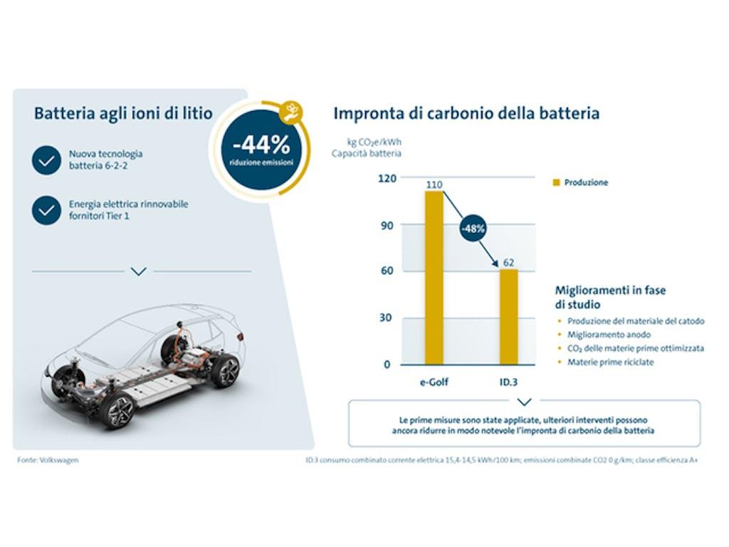 sostenibilità auto elettrica vs diesel e benzina