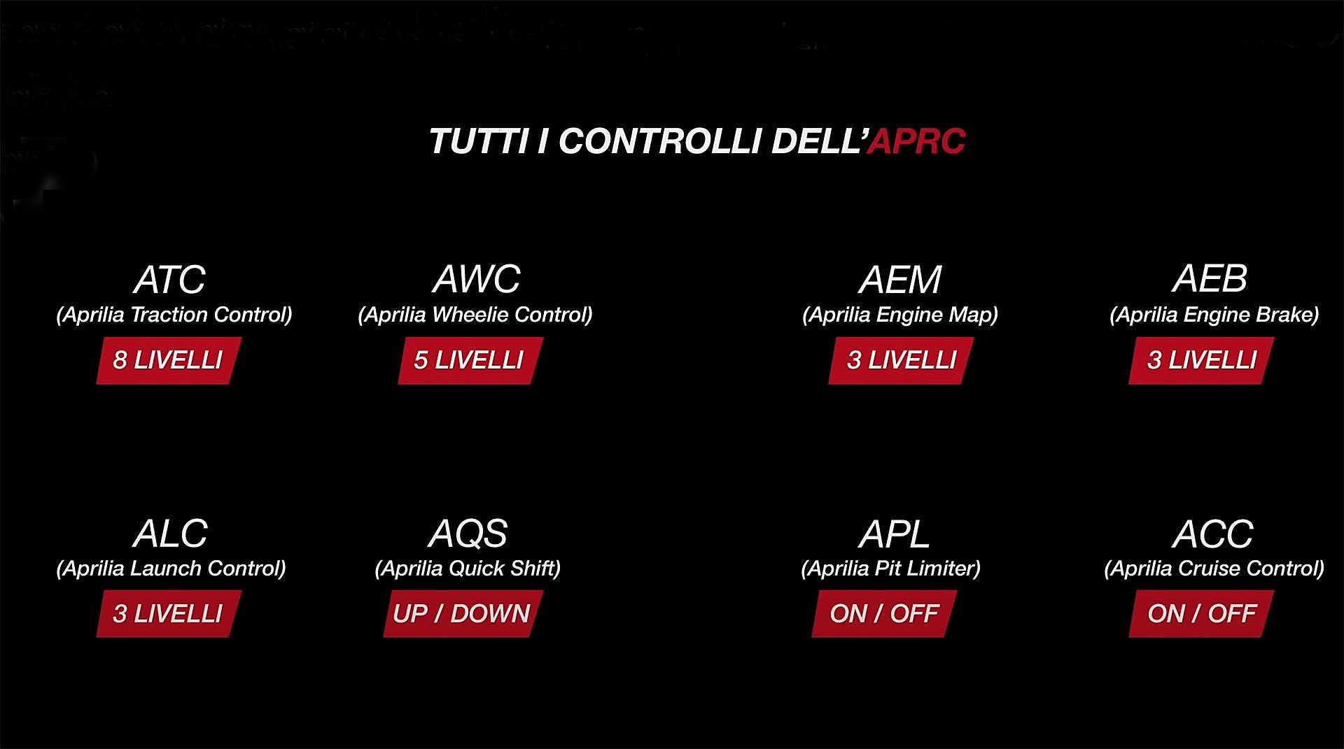 Aprilia Tuono V4 1100 Factory Tabella Controlli APRC