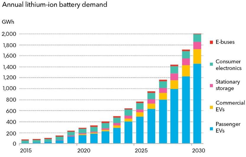 Istogramma relativo alle previsioni, fino al 2030, della domanda di batterie agli ioni di litio. Da meno di 400 gWh (2021) si stimano oltre 2.000 gWh (2030).