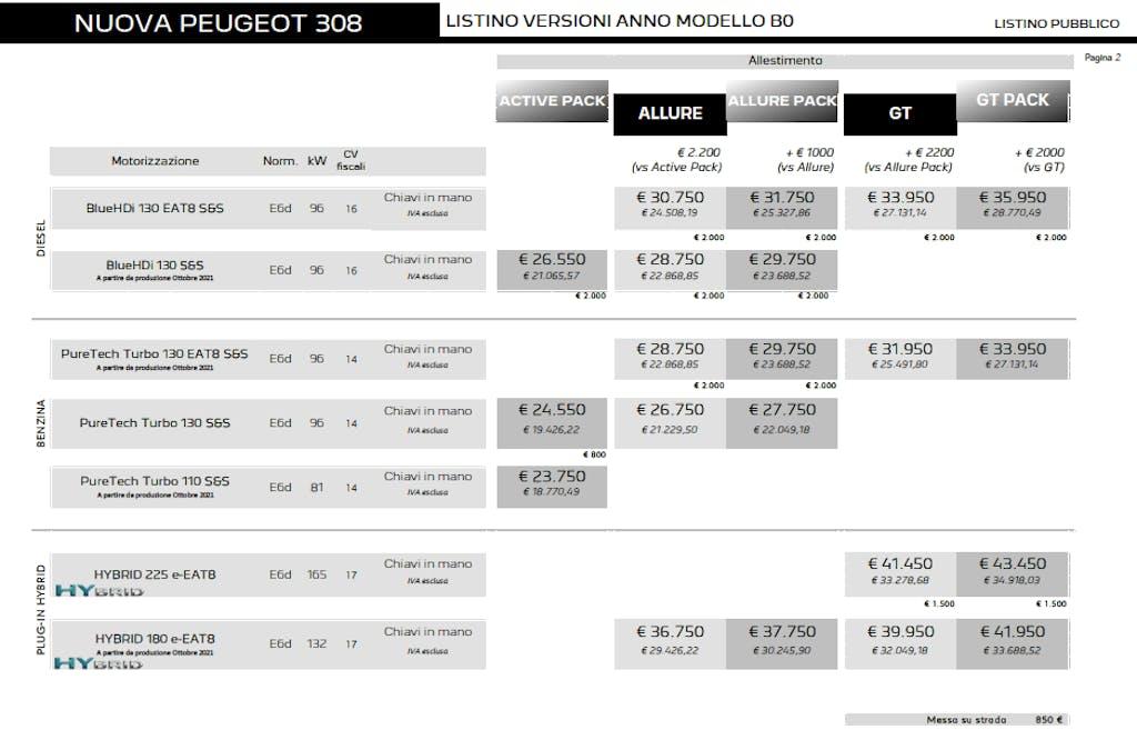 nuova Peugeot 308 listino prezzi
