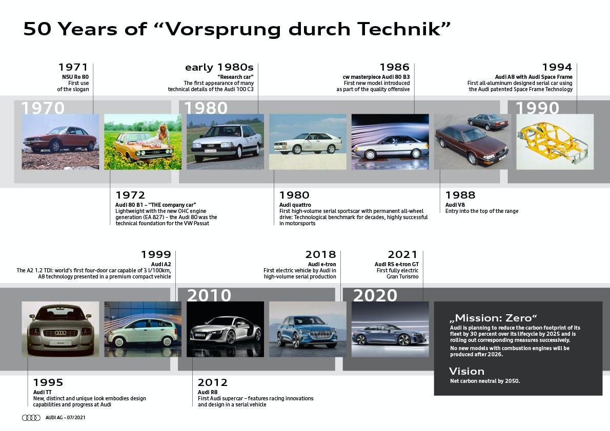 Roadmap Audi, 50 anni all'avanguardia della tecnica
