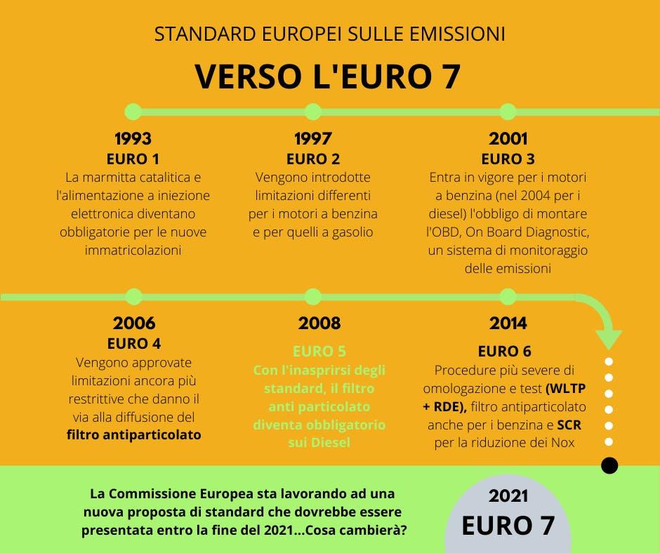 Gli standard dall'Euro 0 all'Euro 7