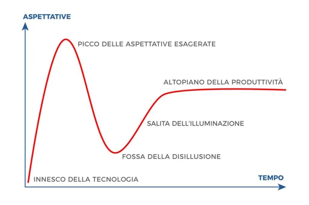 Hype cycle grafico